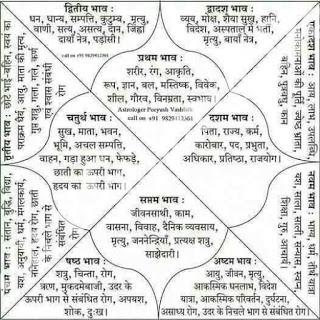 Know how to make a horoscope